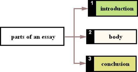 Purpose of an essay conclusion
